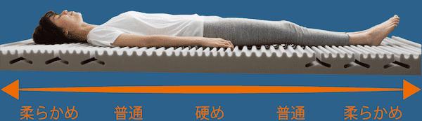 エアツリーマットレスは体圧を分散して肩や腰の負担が軽減