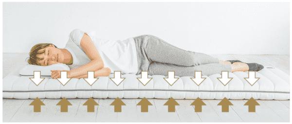 ソムレスタは耐圧分散性に優れ肩や腰への負担を防ぐ