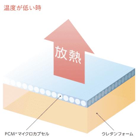 フレアベルサーモフェーズは快適な温度で眠れる