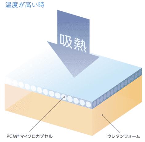 フレアベルサーモフェーズは快適な温度で眠れる2