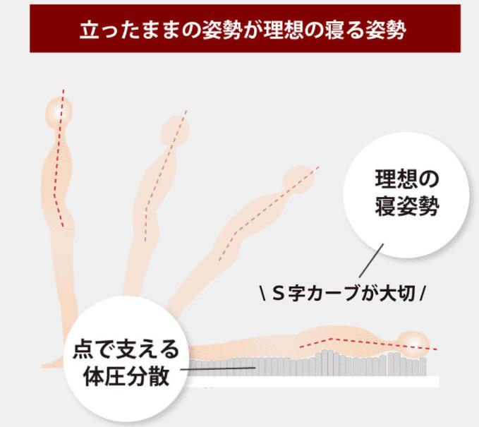 源ベッドはリーズナブルな日本製ポケットコイルマットレスの寝心地が良い2