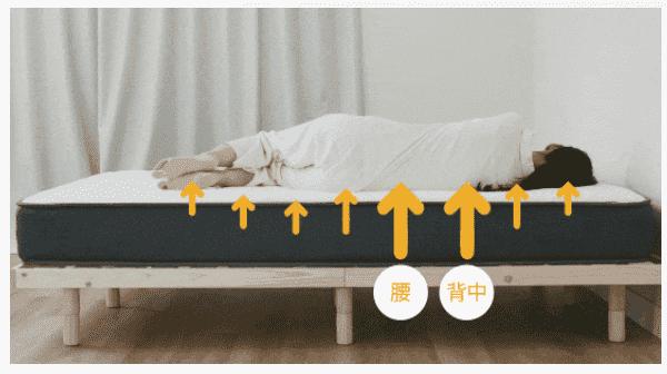 NELLマットレスは寝返りがスムーズにできる