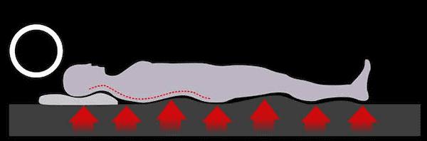 ONチャージマットレスは体の部位ごとに合わせた形状が体にフィットする2